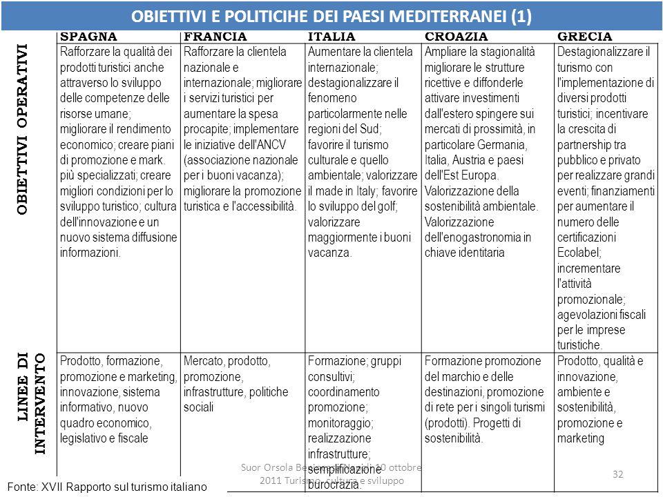 Suor Orsola Benincasa Napoli 10 ottobre 2011 Turismo, cultura e sviluppo 32 SPAGNAFRANCIAITALIACROAZIAGRECIA OBIETTIVI OPERATIVI Rafforzare la qualità
