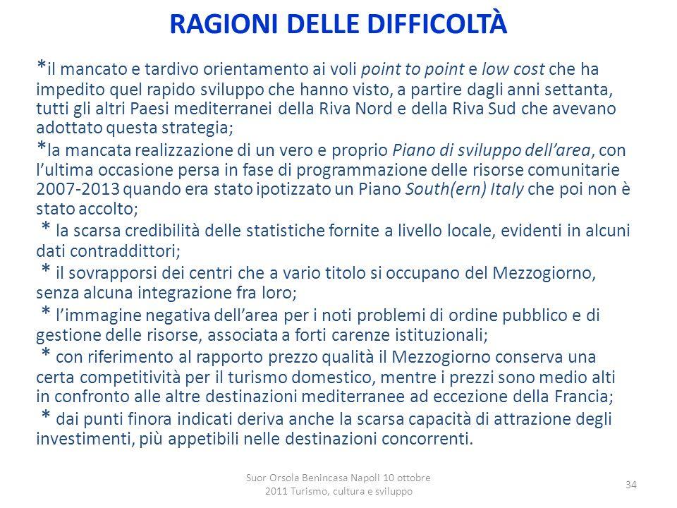 Suor Orsola Benincasa Napoli 10 ottobre 2011 Turismo, cultura e sviluppo 34 * il mancato e tardivo orientamento ai voli point to point e low cost che
