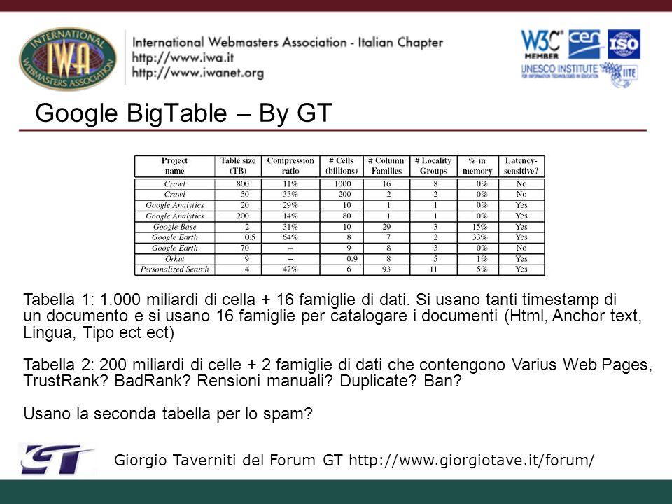 Google BigTable – By GT Giorgio Taverniti del Forum GT http://www.giorgiotave.it/forum/ Tabella 1: 1.000 miliardi di cella + 16 famiglie di dati.