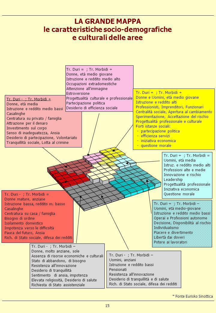 15 LA GRANDE MAPPA le caratteristiche socio-demografiche e culturali delle aree Tr. Duri - ; Tr. Morbidi + Donne, età media Istruzione e reddito medio