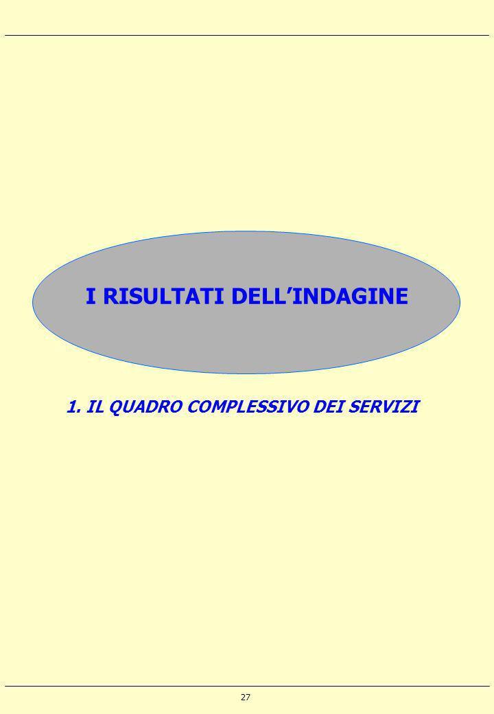 27 I RISULTATI DELLINDAGINE 1. IL QUADRO COMPLESSIVO DEI SERVIZI