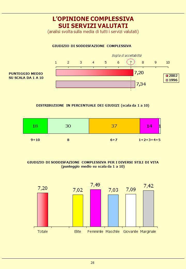 28 LOPINIONE COMPLESSIVA SUI SERVIZI VALUTATI (analisi svolta sulla media di tutti i servizi valutati) PUNTEGGIO MEDIO SU SCALA DA 1 A 10 Soglia di ac