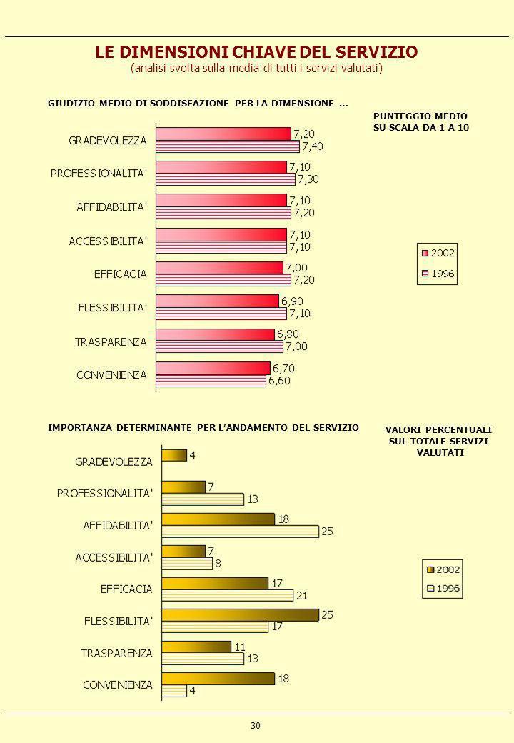 30 LE DIMENSIONI CHIAVE DEL SERVIZIO (analisi svolta sulla media di tutti i servizi valutati) GIUDIZIO MEDIO DI SODDISFAZIONE PER LA DIMENSIONE … PUNT
