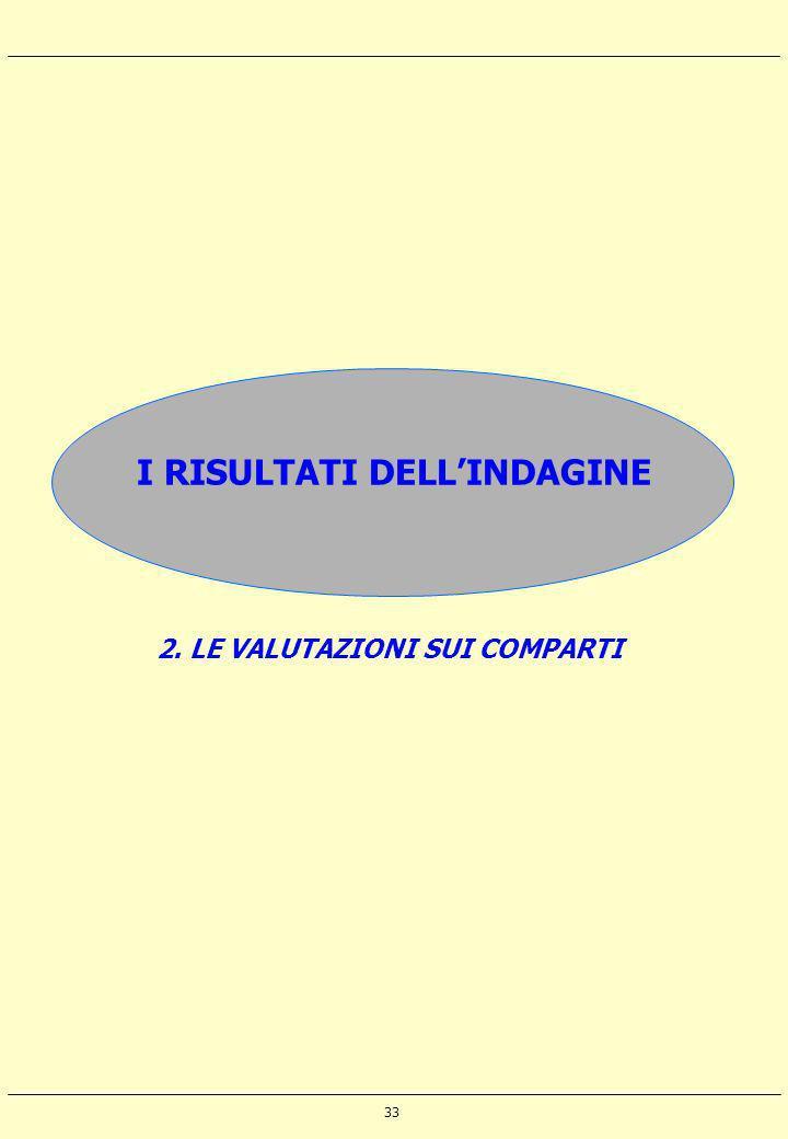 33 I RISULTATI DELLINDAGINE 2. LE VALUTAZIONI SUI COMPARTI