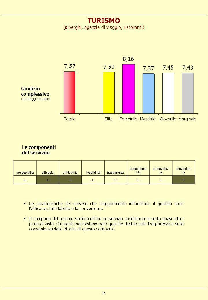 36 TURISMO (alberghi, agenzie di viaggio, ristoranti) accessibilitàefficaciaaffidabilitàflessibilitàtrasparenza professiona -lità gradevolez- za conve
