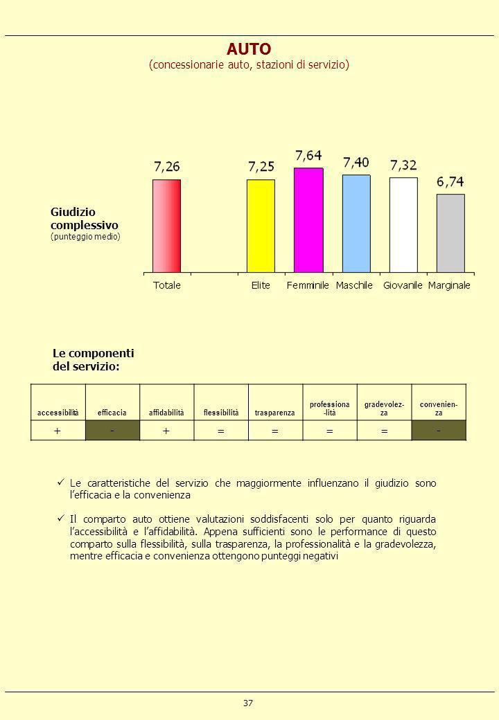 37 AUTO (concessionarie auto, stazioni di servizio) accessibilitàefficaciaaffidabilitàflessibilitàtrasparenza professiona -lità gradevolez- za conveni