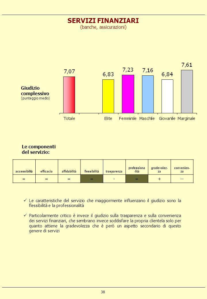 38 SERVIZI FINANZIARI (banche, assicurazioni) accessibilitàefficaciaaffidabilitàflessibilitàtrasparenza professiona -lità gradevolez- za convenien- za