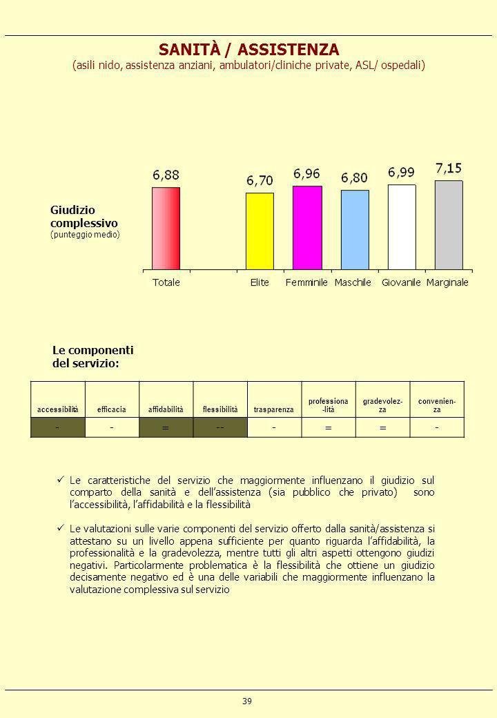 39 SANITÀ / ASSISTENZA (asili nido, assistenza anziani, ambulatori/cliniche private, ASL/ ospedali) accessibilitàefficaciaaffidabilitàflessibilitàtras