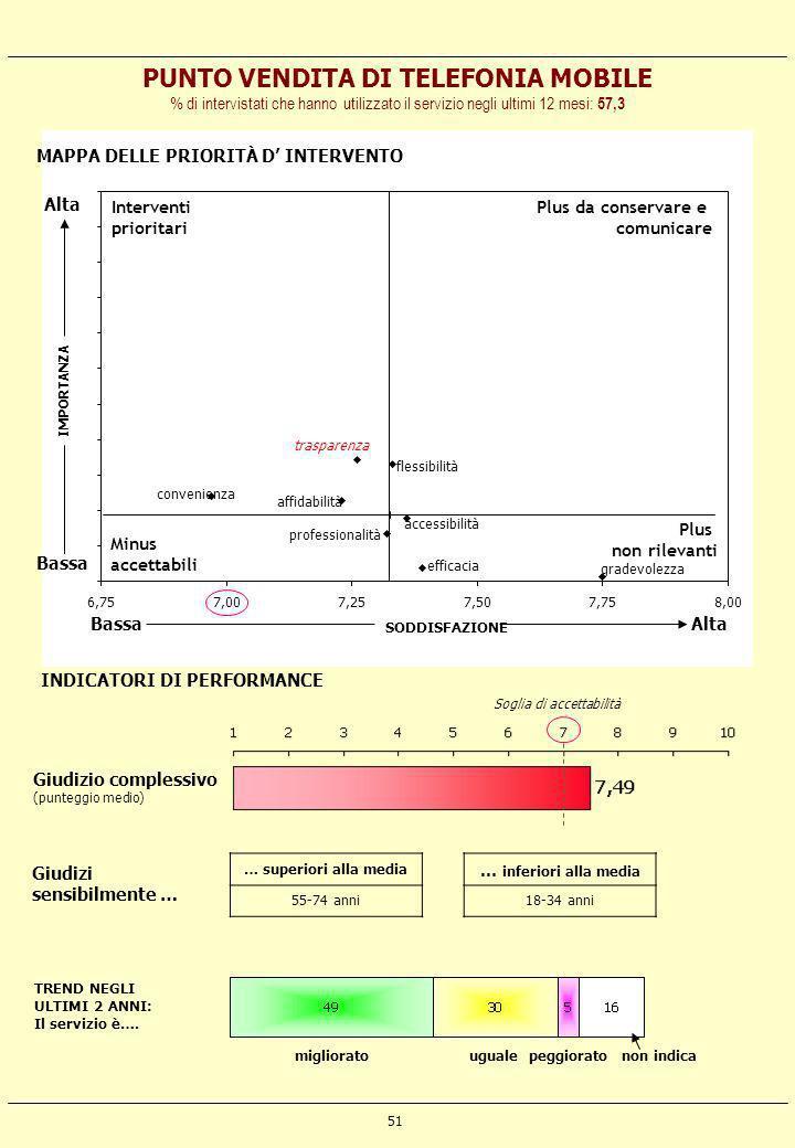 51 accessibilità efficacia affidabilità flessibilità trasparenza professionalità gradevolezza convenienza 6,757,007,257,507,758,00 SODDISFAZIONE IMPOR
