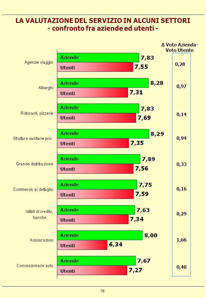 78 LA VALUTAZIONE DEL SERVIZIO IN ALCUNI SETTORI - confronto fra aziende ed utenti - Aziende Utenti Aziende Utenti Aziende Utenti Aziende Utenti Azien