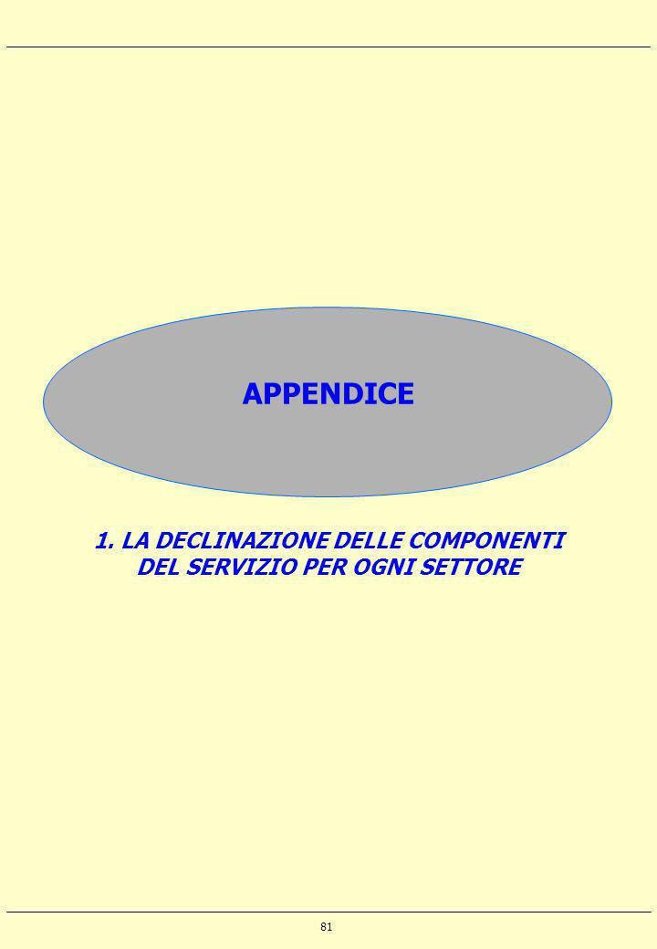 81 APPENDICE 1. LA DECLINAZIONE DELLE COMPONENTI DEL SERVIZIO PER OGNI SETTORE