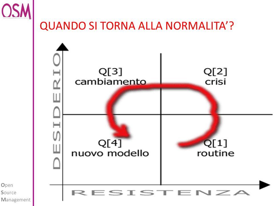 O pen S ource M anagement www.opensourcemanagement.it QUANDO SI TORNA ALLA NORMALITA?