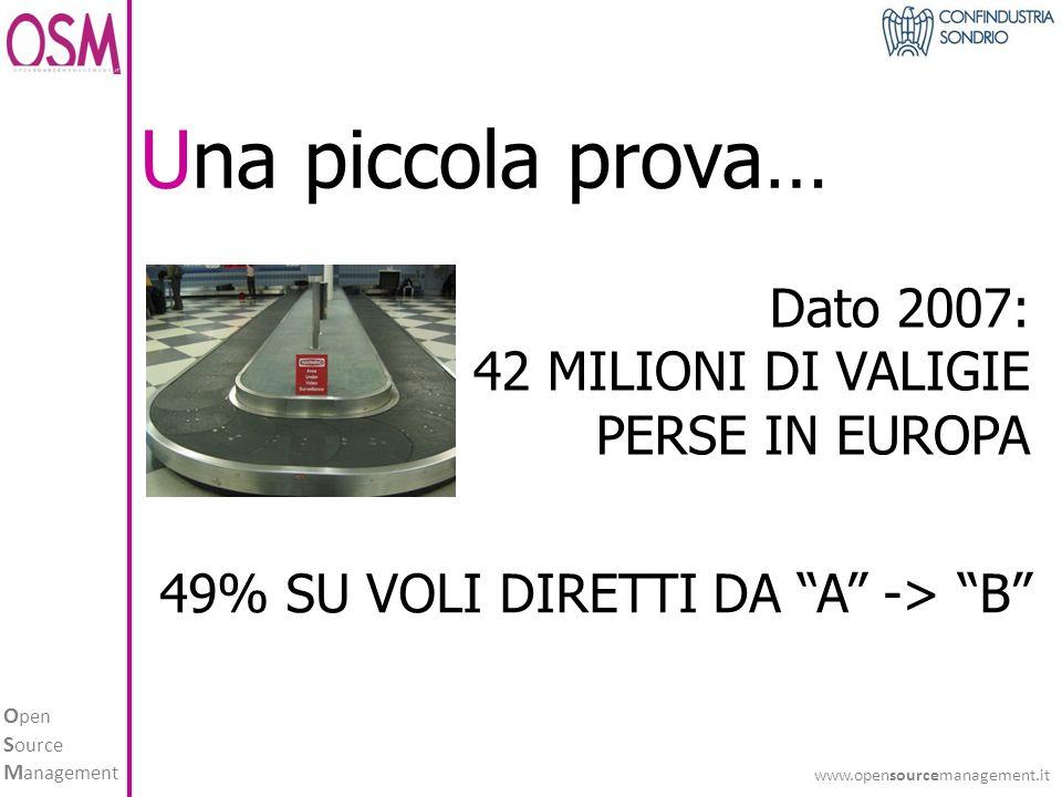 O pen S ource M anagement www.opensourcemanagement.it Una piccola prova… Dato 2007: 42 MILIONI DI VALIGIE PERSE IN EUROPA 49% SU VOLI DIRETTI DA A -> B