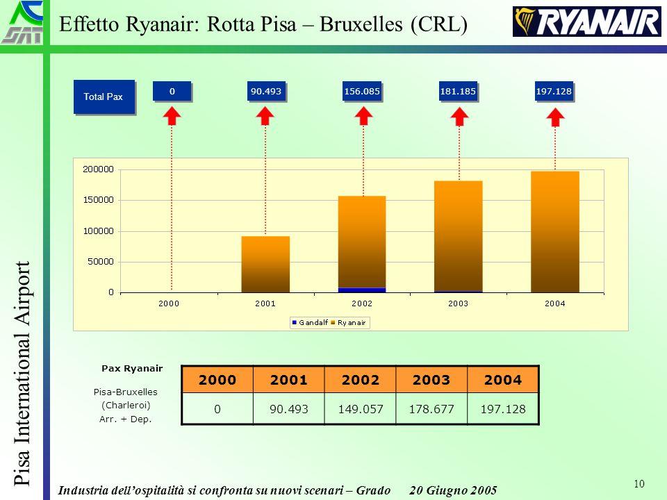 Industria dellospitalità si confronta su nuovi scenari – Grado 20 Giugno 2005 Pisa International Airport 10 Pisa-Bruxelles (Charleroi) Arr.