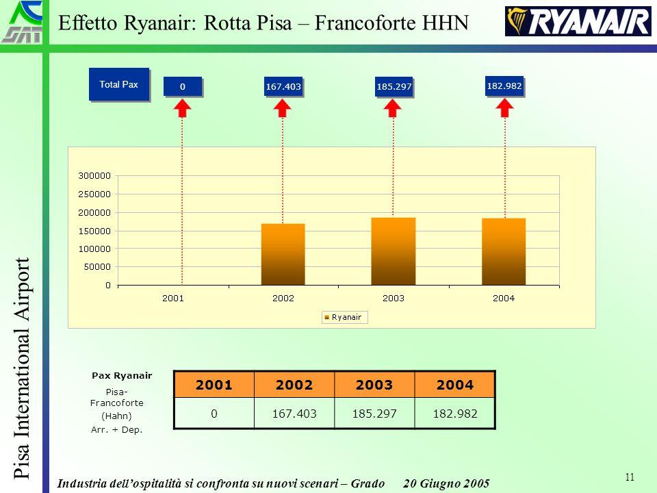 Industria dellospitalità si confronta su nuovi scenari – Grado 20 Giugno 2005 Pisa International Airport 11 Pisa- Francoforte (Hahn) Arr.