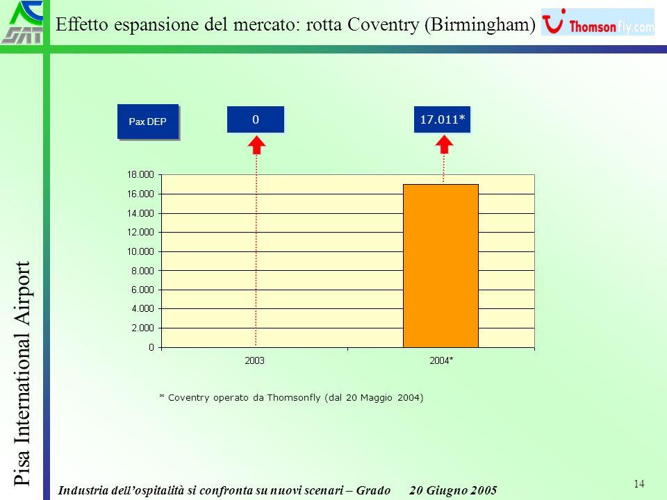 Industria dellospitalità si confronta su nuovi scenari – Grado 20 Giugno 2005 Pisa International Airport 14 Effetto espansione del mercato: rotta Coventry (Birmingham) * Coventry operato da Thomsonfly (dal 20 Maggio 2004) 0 0 Pax DEP 17.011*