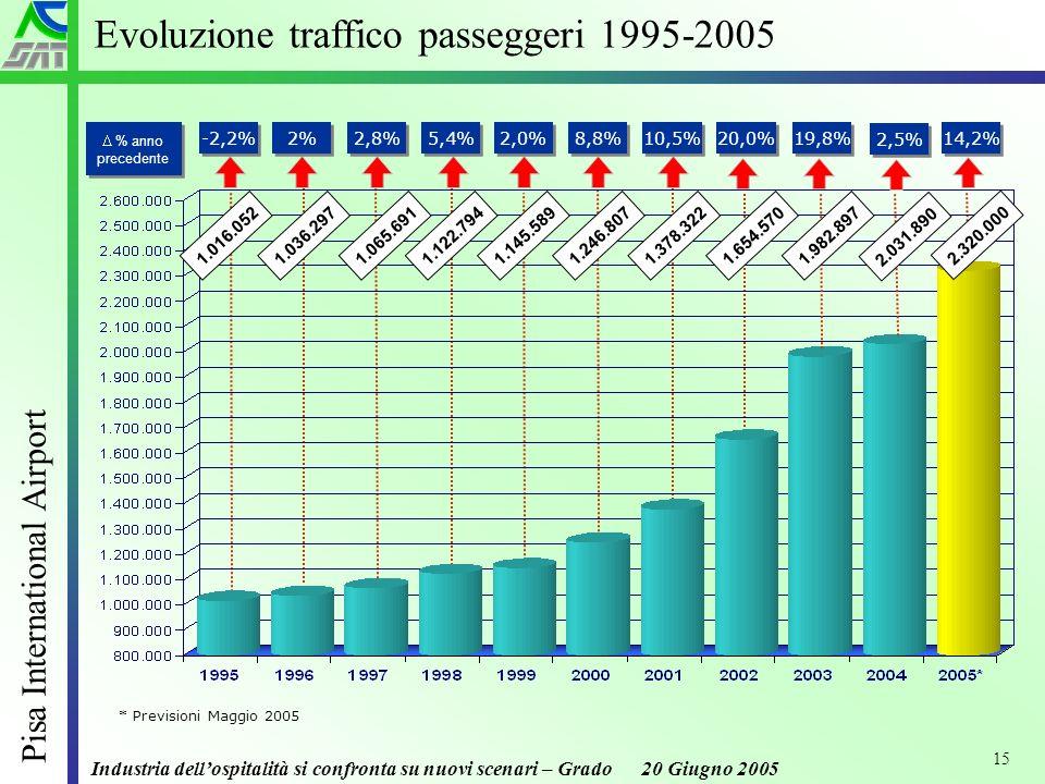 Industria dellospitalità si confronta su nuovi scenari – Grado 20 Giugno 2005 Pisa International Airport 15 Evoluzione traffico passeggeri 1995-2005 % anno precedente -2,2% 2% 2,8% 5,4% 2,0% 8,8% 10,5% 20,0% 1.065.6911.122.7941.145.5891.246.8071.378.3221.016.0521.036.2971.654.570 19,8% 1.982.897 2,5% 2.031.890 14,2% 2.320.000 * Previsioni Maggio 2005