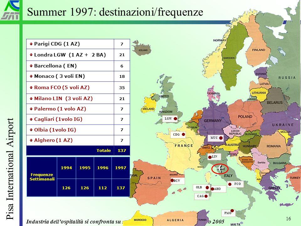 Industria dellospitalità si confronta su nuovi scenari – Grado 20 Giugno 2005 Pisa International Airport 16 Summer 1997: destinazioni/frequenze Parigi CDG (1 AZ) 7 Londra LGW (1 AZ + 2 BA) 21 Barcellona ( EN) 6 Monaco ( 3 voli EN) 18 Roma FCO (5 voli AZ) 35 Milano LIN (3 voli AZ) 21 Palermo (1 volo AZ) 7 Cagliari (1volo IG) 7 Olbia (1volo IG) 7 Alghero (1 AZ) 7 Totale137 Frequenze Settimanali 1994199519961997 126 112137 CDG LGW BCN MUC FCO LIN PMO OLB CAG AHO