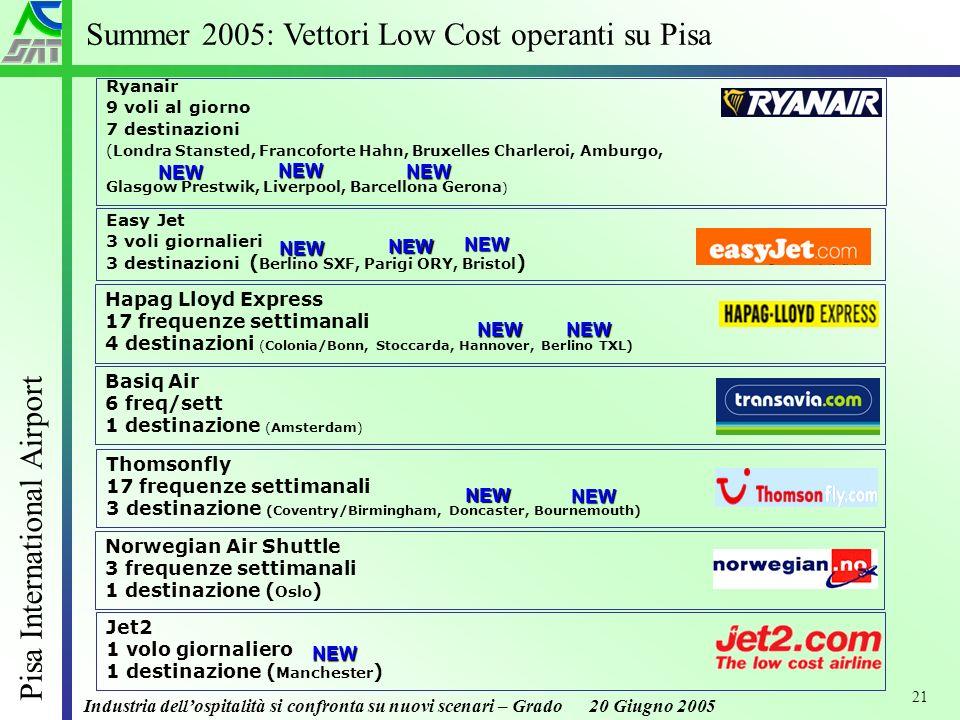 Industria dellospitalità si confronta su nuovi scenari – Grado 20 Giugno 2005 Pisa International Airport 21 Summer 2005: Vettori Low Cost operanti su Pisa Ryanair 9 voli al giorno 7 destinazioni (Londra Stansted, Francoforte Hahn, Bruxelles Charleroi, Amburgo, Glasgow Prestwik, Liverpool, Barcellona Gerona ) Basiq Air 6 freq/sett 1 destinazione (Amsterdam) Easy Jet 3 voli giornalieri 3 destinazioni ( Berlino SXF, Parigi ORY, Bristol ) Jet2 1 volo giornaliero 1 destinazione ( Manchester ) Thomsonfly 17 frequenze settimanali 3 destinazione (Coventry/Birmingham, Doncaster, Bournemouth) NEW NEW Hapag Lloyd Express 17 frequenze settimanali 4 destinazioni (Colonia/Bonn, Stoccarda, Hannover, Berlino TXL) NEWNEW NEW NEW NEW NEW NEW Norwegian Air Shuttle 3 frequenze settimanali 1 destinazione ( Oslo ) NEW NEW