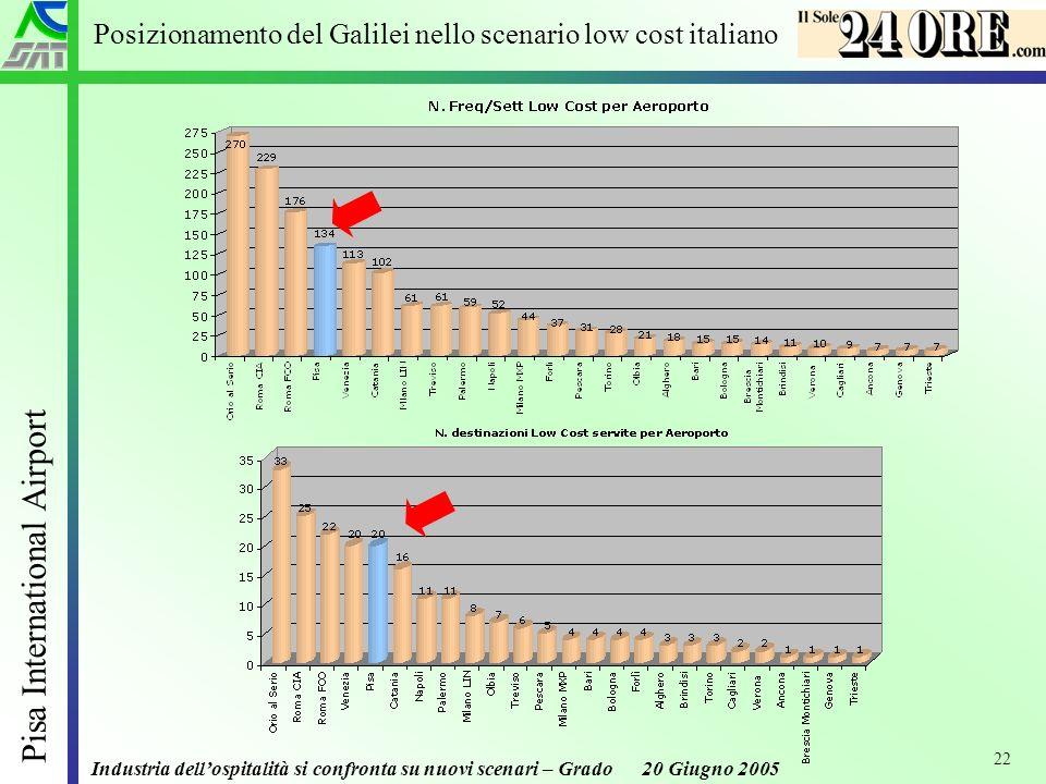 Industria dellospitalità si confronta su nuovi scenari – Grado 20 Giugno 2005 Pisa International Airport 22 Posizionamento del Galilei nello scenario low cost italiano