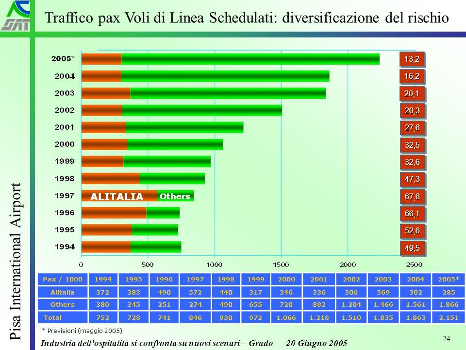 Industria dellospitalità si confronta su nuovi scenari – Grado 20 Giugno 2005 Pisa International Airport 24 32,532,5 32,632,6 47,347,3 67,667,6 66,166,1 52,652,6 49,549,5 27,627,6 ALITALIA Others 20,320,3 20,120,1 Pax / 1000199419951996199719981999200020012002200320042005* Alitalia372383490572440317346336306369302285 Others3803452512744906557208821.2041.4661.5611.866 Total7527287418469309721.0661.2181.5101.8351.8632.151 16,216,2 Traffico pax Voli di Linea Schedulati: diversificazione del rischio 13,213,2 * Previsioni (maggio 2005)