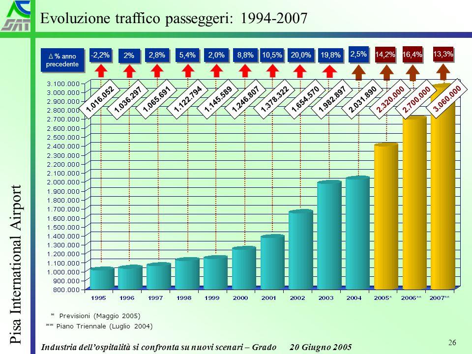 Industria dellospitalità si confronta su nuovi scenari – Grado 20 Giugno 2005 Pisa International Airport 26 Evoluzione traffico passeggeri: 1994-2007 ** Piano Triennale (Luglio 2004) * Previsioni (Maggio 2005) % anno precedente 19,8% 2,5% -2,2% 2% 2,8% 5,4% 2,0% 8,8% 10,5% 14,2% 20,0% 16,4% 1.065.6911.122.7941.145.5891.246.8071.378.3221.016.052 1.036.297 1.654.5701.982.8972.031.8902.320.000 2.700.000 13,3% 3.060.000