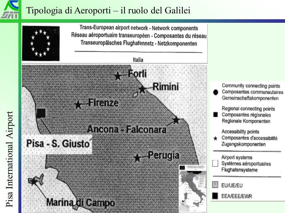 Industria dellospitalità si confronta su nuovi scenari – Grado 20 Giugno 2005 Pisa International Airport 3 Tipologia di Aeroporti – il ruolo del Galilei