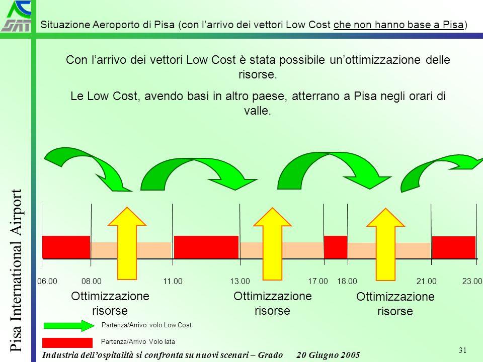 Industria dellospitalità si confronta su nuovi scenari – Grado 20 Giugno 2005 Pisa International Airport 31 Situazione Aeroporto di Pisa (con larrivo dei vettori Low Cost che non hanno base a Pisa) Con larrivo dei vettori Low Cost è stata possibile unottimizzazione delle risorse.