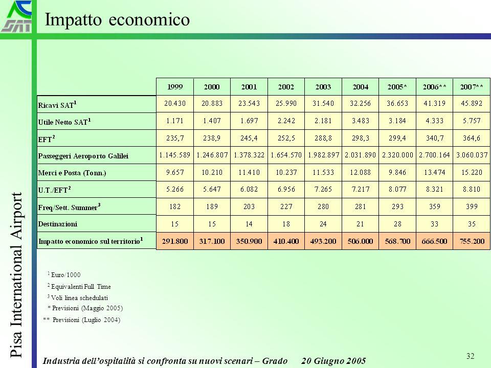 Industria dellospitalità si confronta su nuovi scenari – Grado 20 Giugno 2005 Pisa International Airport 32 Impatto economico 1 Euro/1000 2 Equivalenti Full Time * Previsioni (Maggio 2005) 3 Voli linea schedulati ** Previsioni (Luglio 2004)