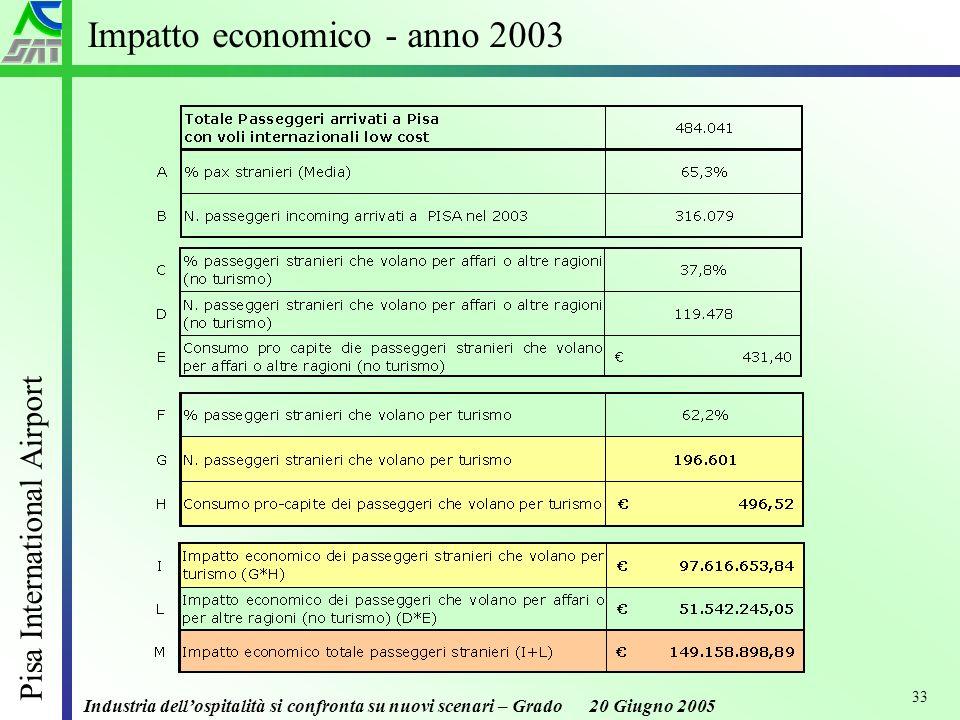 Industria dellospitalità si confronta su nuovi scenari – Grado 20 Giugno 2005 Pisa International Airport 33 Impatto economico - anno 2003