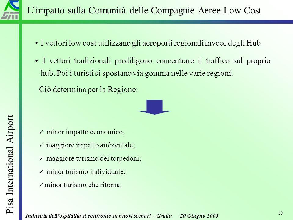 Industria dellospitalità si confronta su nuovi scenari – Grado 20 Giugno 2005 Pisa International Airport 35 Limpatto sulla Comunità delle Compagnie Aeree Low Cost I vettori low cost utilizzano gli aeroporti regionali invece degli Hub.