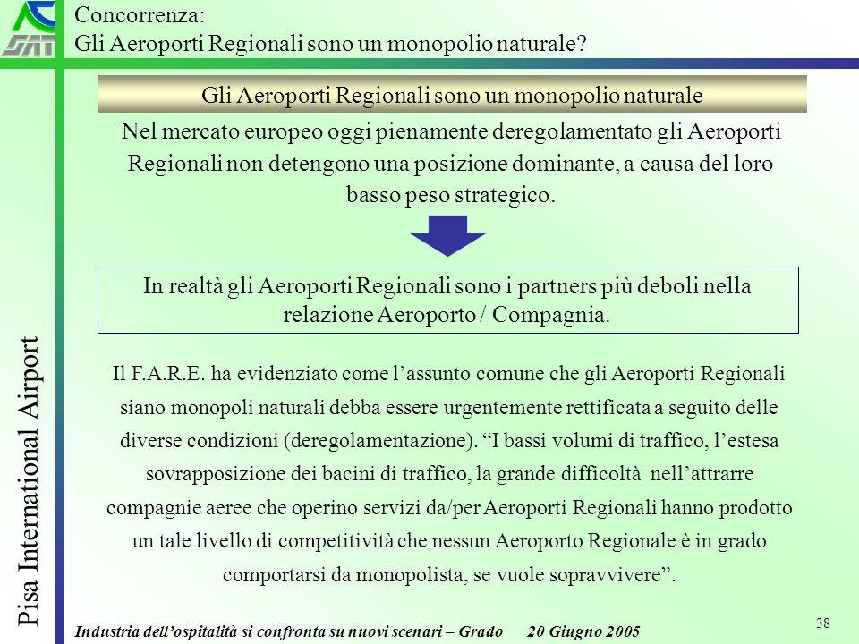 Industria dellospitalità si confronta su nuovi scenari – Grado 20 Giugno 2005 Pisa International Airport 38 Nel mercato europeo oggi pienamente deregolamentato gli Aeroporti Regionali non detengono una posizione dominante, a causa del loro basso peso strategico.