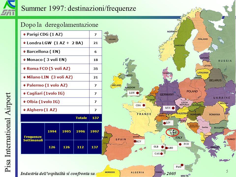 Industria dellospitalità si confronta su nuovi scenari – Grado 20 Giugno 2005 Pisa International Airport 5 Summer 1997: destinazioni/frequenze Parigi CDG (1 AZ) 7 Londra LGW (1 AZ + 2 BA) 21 Barcellona ( EN) 6 Monaco ( 3 voli EN) 18 Roma FCO (5 voli AZ) 35 Milano LIN (3 voli AZ) 21 Palermo (1 volo AZ) 7 Cagliari (1volo IG) 7 Olbia (1volo IG) 7 Alghero (1 AZ) 7 Totale137 Frequenze Settimanali 1994199519961997 126 112137 CDG LGW BCN MUC FCO LIN PMO OLB CAG AHO Dopo la deregolamentazione