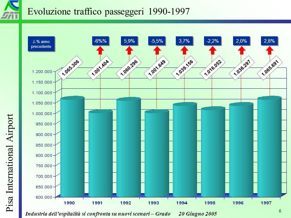 Industria dellospitalità si confronta su nuovi scenari – Grado 20 Giugno 2005 Pisa International Airport 6 Evoluzione traffico passeggeri 1990-1997 % anno precedente -6% 5,9% -5,5% 3,7% -2,2% 2,0% 1.060.2961.001.6491.039.1561.016.0521.036.2971.065.3061.001.404 2,8% 1.065.691