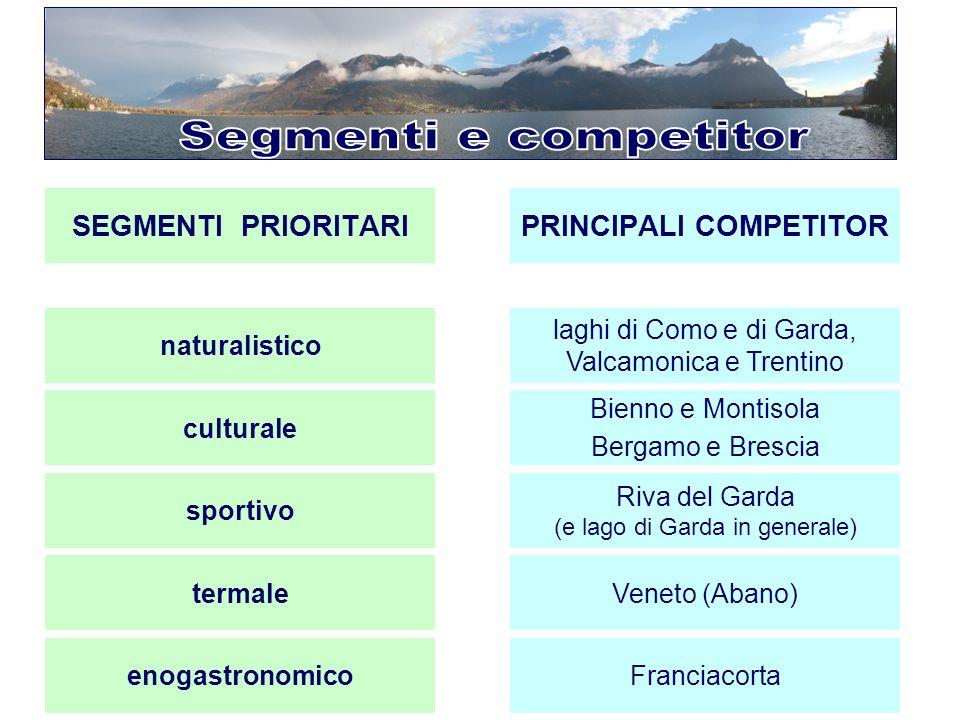 SEGMENTI PRIORITARIPRINCIPALI COMPETITOR naturalistico laghi di Como e di Garda, Valcamonica e Trentino culturale Bienno e Montisola Bergamo e Brescia
