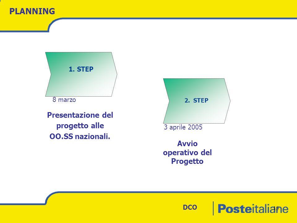 DCO 13 PLANNING 1. STEP 2. STEP Presentazione del progetto alle OO.SS nazionali.