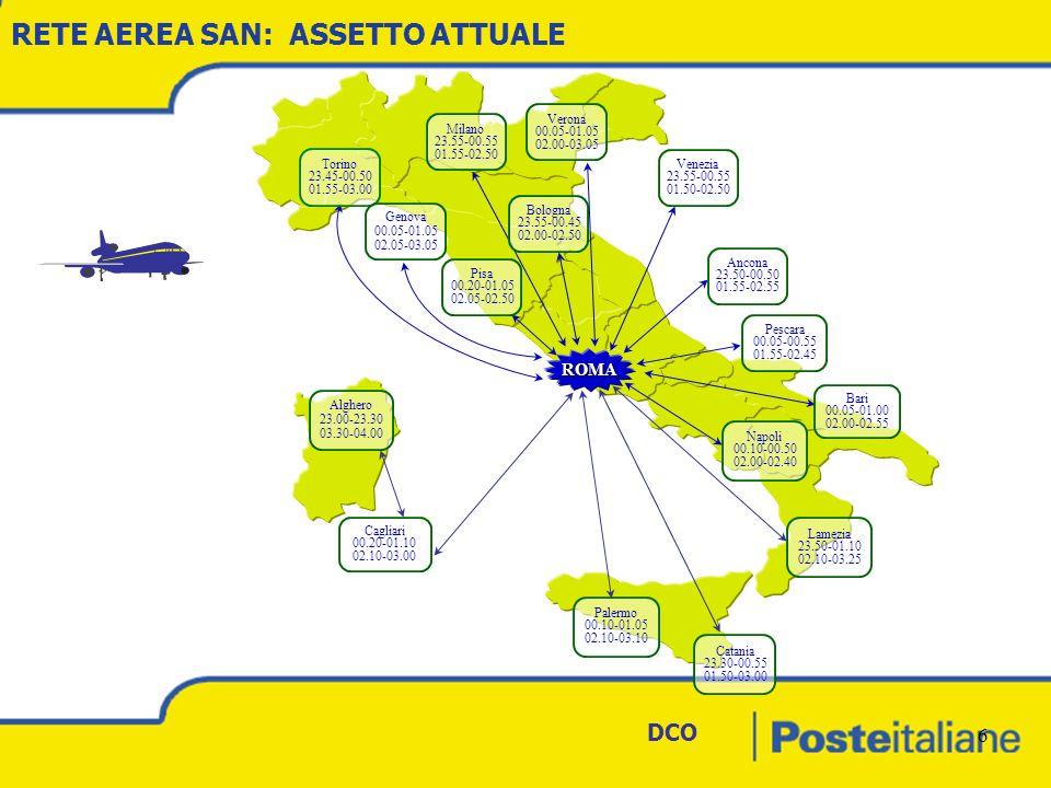 DCO 6 RETE AEREA SAN: ASSETTO ATTUALE ROMA Alghero 23.00-23.30 03.30-04.00 Cagliari 00.20-01.10 02.10-03.00 Palermo 00.10-01.05 02.10-03.10 Catania 23.30-00.55 01.50-03.00 Bari 00.05-01.00 02.00-02.55 Lamezia 23.50-01.10 02.10-03.25 Napoli 00.10-00.50 02.00-02.40 Pescara 00.05-00.55 01.55-02.45 Ancona 23.50-00.50 01.55-02.55 Venezia 23.55-00.55 01.50-02.50 Verona 00.05-01.05 02.00-03.05 Bologna 23.55-00.45 02.00-02.50 Milano 23.55-00.55 01.55-02.50 Torino 23.45-00.50 01.55-03.00 Genova 00.05-01.05 02.05-03.05 Pisa 00.20-01.05 02.05-02.50