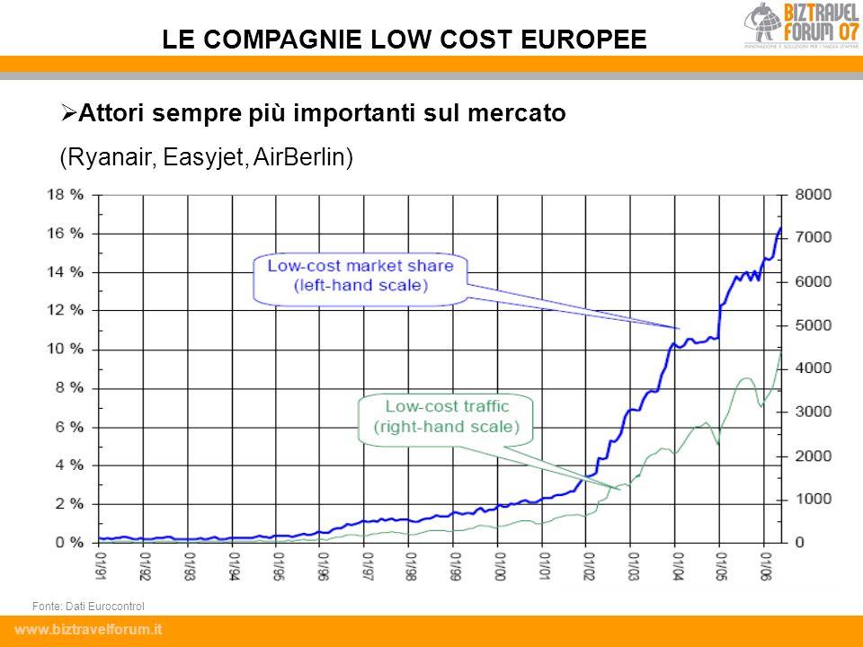 www.biztravelforum.it Attori sempre più importanti sul mercato (Ryanair, Easyjet, AirBerlin) LE COMPAGNIE LOW COST EUROPEE Fonte: Dati Eurocontrol