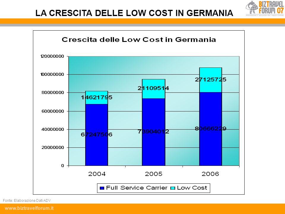www.biztravelforum.it LA CRESCITA DELLE LOW COST IN GERMANIA Fonte: Elaborazione Dati ADV