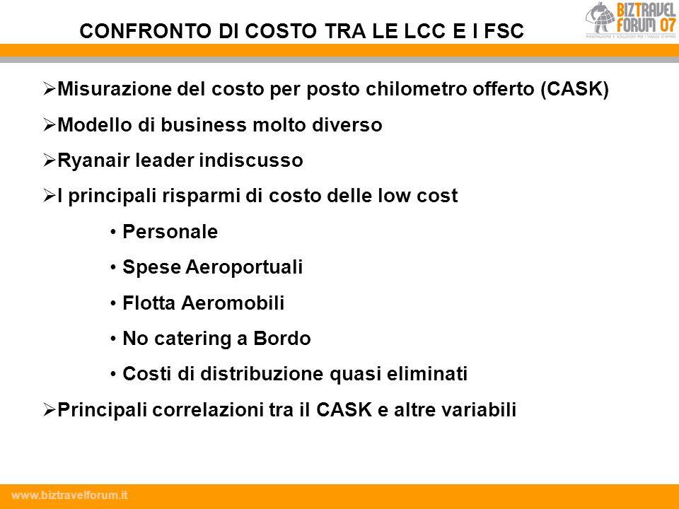 www.biztravelforum.it Misurazione del costo per posto chilometro offerto (CASK) Modello di business molto diverso Ryanair leader indiscusso I principa
