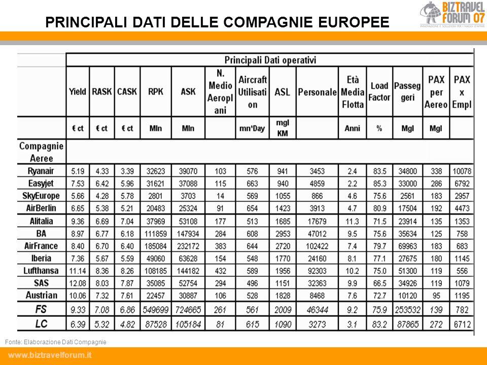 www.biztravelforum.it PRINCIPALI DATI DELLE COMPAGNIE EUROPEE Fonte: Elaborazione Dati Compagnie