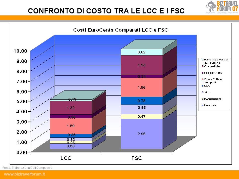 www.biztravelforum.it CONFRONTO DI COSTO TRA LE LCC E I FSC Fonte: Elaborazione Dati Compagnie