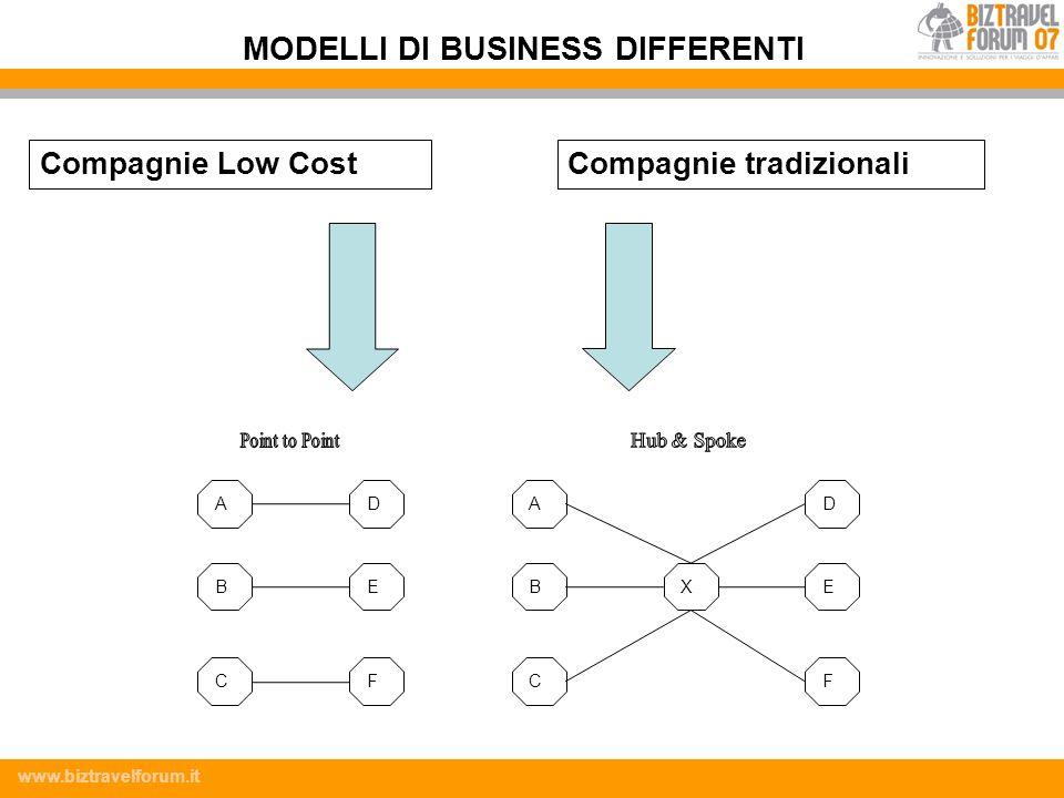www.biztravelforum.it Compagnie Low CostCompagnie tradizionali AD BE CF AD BE CF X MODELLI DI BUSINESS DIFFERENTI