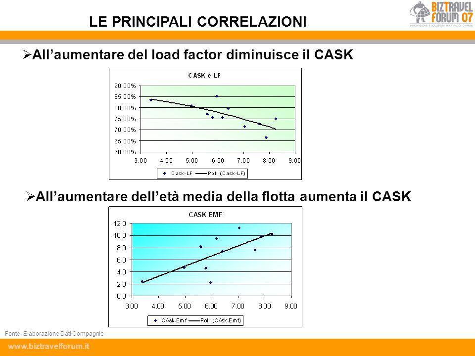 www.biztravelforum.it Allaumentare del load factor diminuisce il CASK Allaumentare delletà media della flotta aumenta il CASK LE PRINCIPALI CORRELAZIO