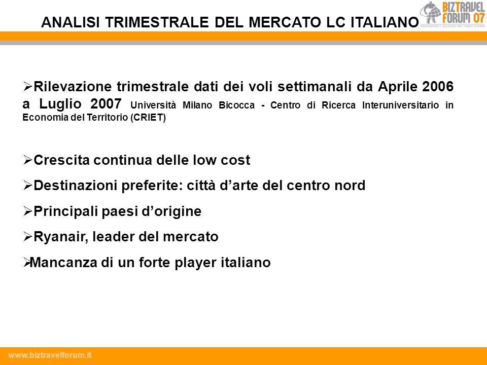www.biztravelforum.it Rilevazione trimestrale dati dei voli settimanali da Aprile 2006 a Luglio 2007 Università Milano Bicocca - Centro di Ricerca Int