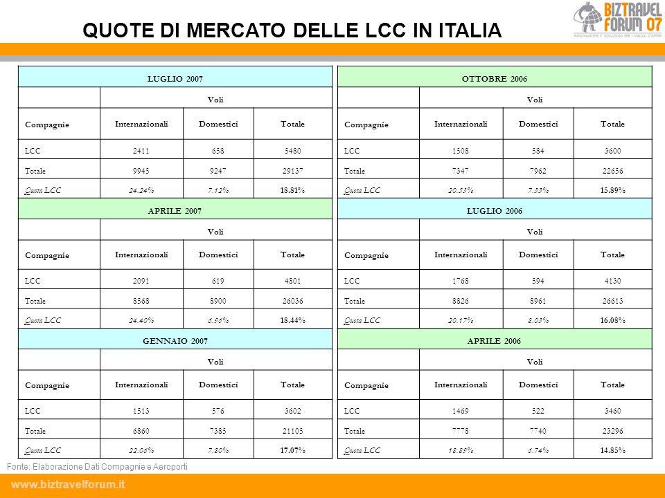 www.biztravelforum.it LUGLIO 2007 Voli CompagnieInternazionaliDomesticiTotale LCC24116585480 Totale9945924729137 Quota LCC24.24%7.12%18.81% APRILE 200