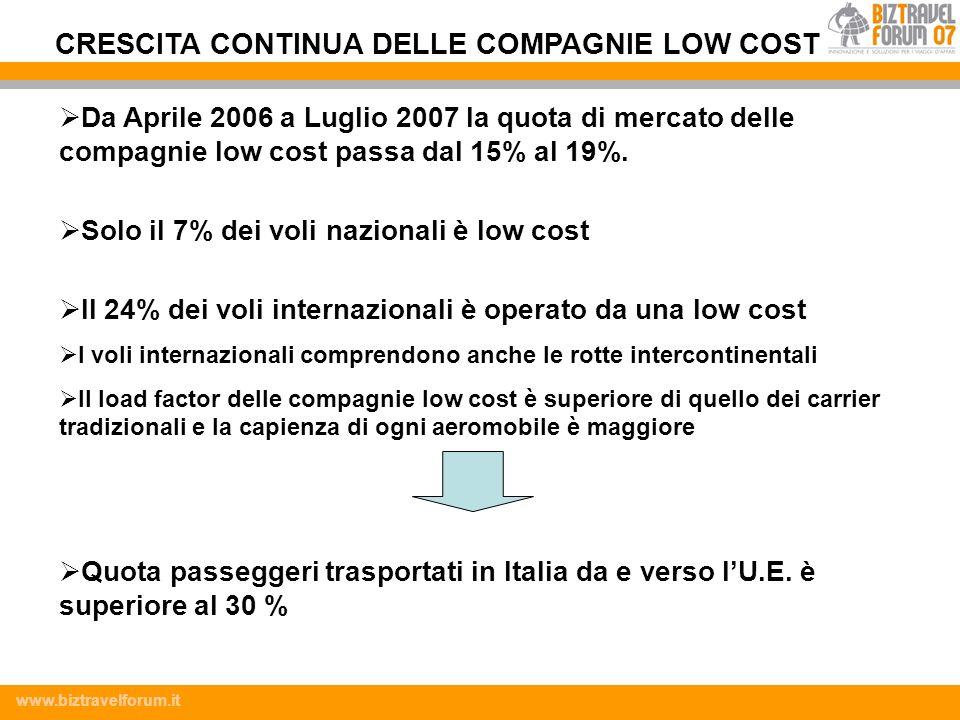 www.biztravelforum.it Da Aprile 2006 a Luglio 2007 la quota di mercato delle compagnie low cost passa dal 15% al 19%. Solo il 7% dei voli nazionali è