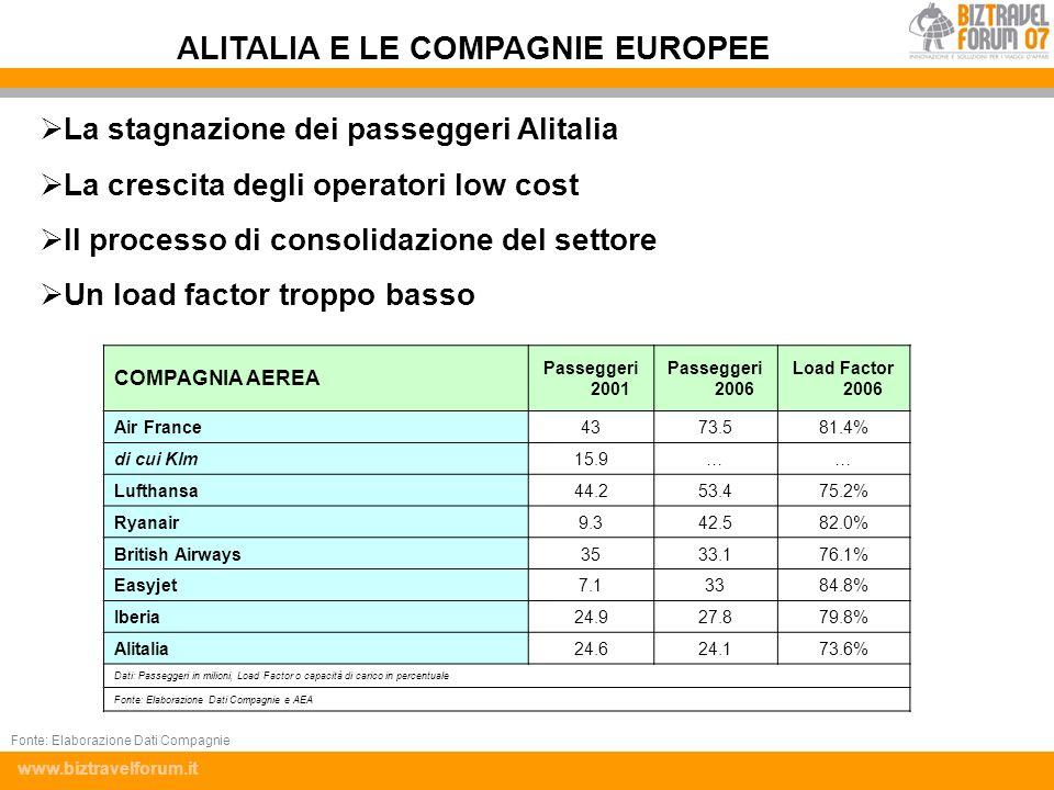 www.biztravelforum.it La stagnazione dei passeggeri Alitalia La crescita degli operatori low cost Il processo di consolidazione del settore Un load fa