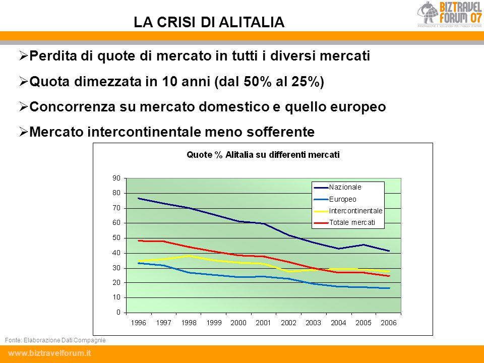 www.biztravelforum.it Perdita di quote di mercato in tutti i diversi mercati Quota dimezzata in 10 anni (dal 50% al 25%) Concorrenza su mercato domest