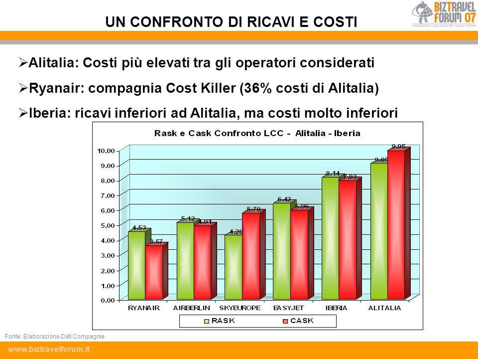 www.biztravelforum.it Alitalia: Costi più elevati tra gli operatori considerati Ryanair: compagnia Cost Killer (36% costi di Alitalia) Iberia: ricavi